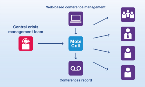 mobicall web based conference management