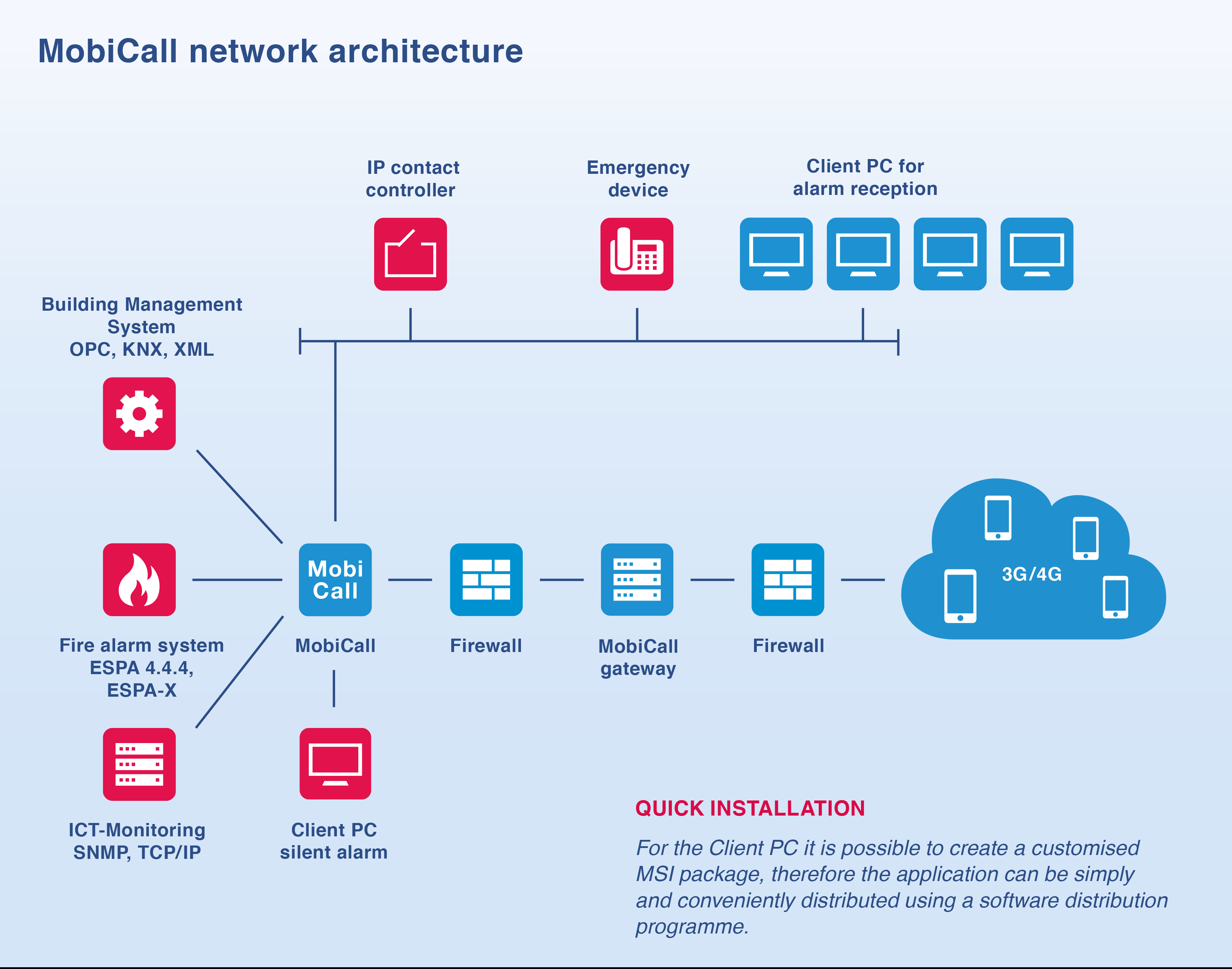 Mobicall network architecture