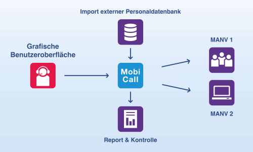 mobicall import DB