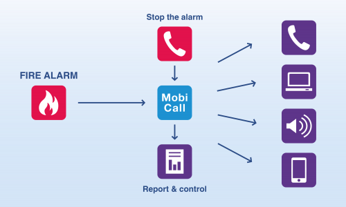 mobicall fire alarm management