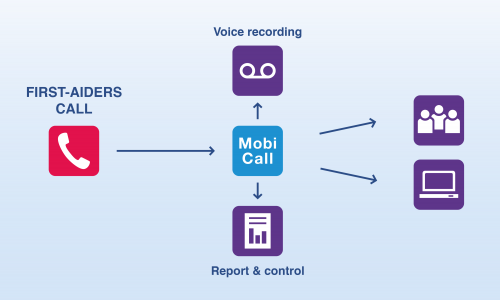 mobicall voice recording