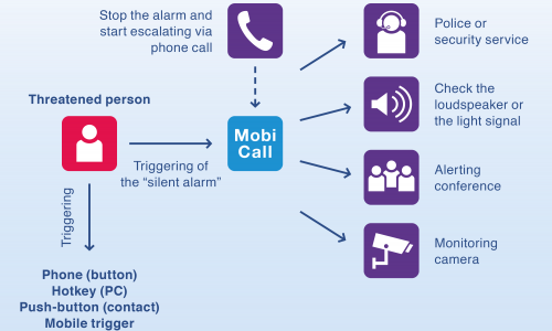 mobicall workplace protection