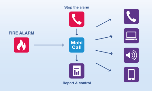 mobicall hotel fire management