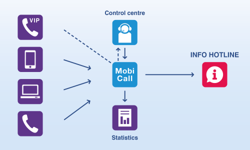 control center industry