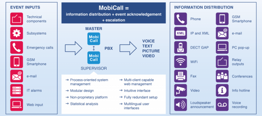 mobicall structure overview