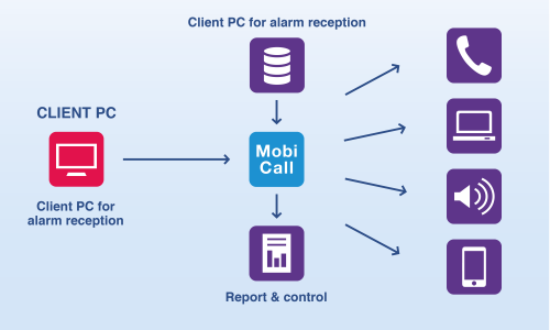 mobicall pc alarm in reception